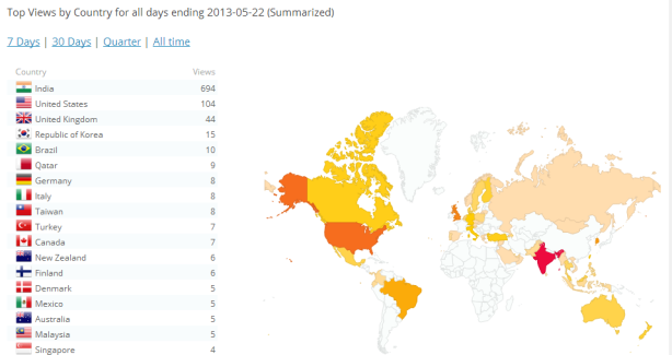 Country-wise views recorded till 22 May 2013
